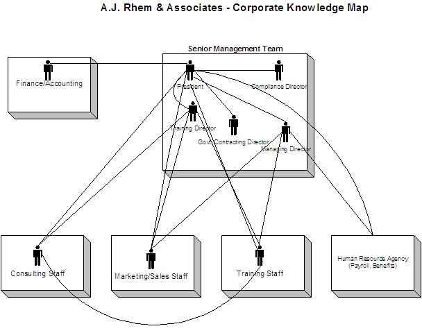 knowledge mapping archives