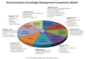 Army Enterprise Knowledge Management Competency Model