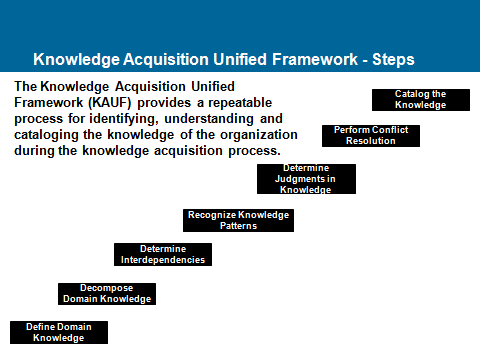 Knowledge Acquisition and Unified Framework Steps