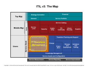 ITIL Map