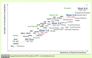 Web 3.0 and beyond