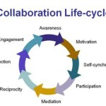 The Five (5) Ingredients of Successful Collaboration and Knowledge Sharing