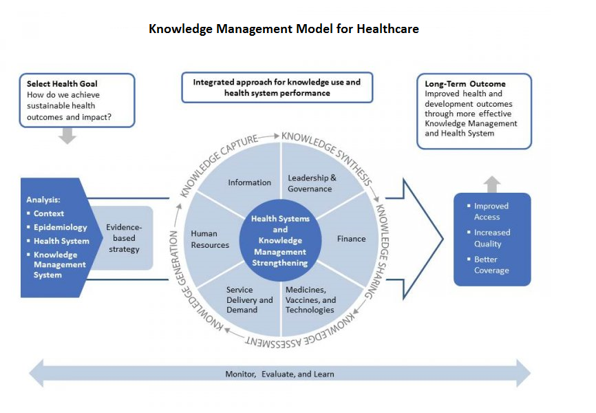 Chapter 9 - Figure 2 - Model for KM in Healthcare