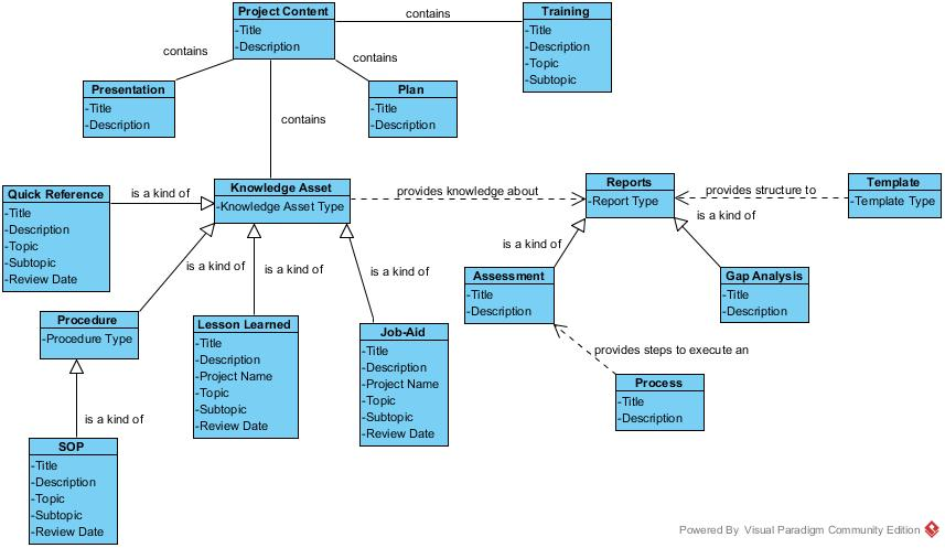 Information architecture and the value of content modeling wcg content model ccuart Choice Image