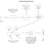 AI's Secret Ingredient – Information Architecture!