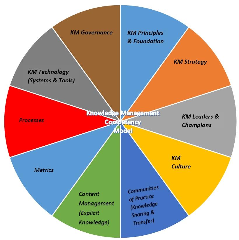 KM Competency Model